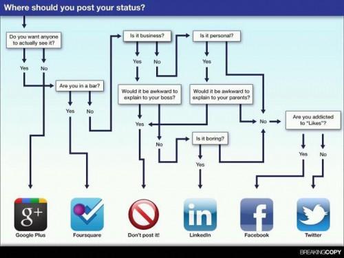Welke Social Media voor wat?