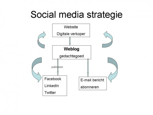 Schema social media strategie