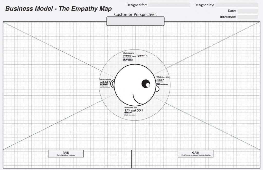 De empathie kaart